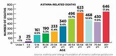Asthma Charts Graphs 2018 Asthma Capitals Report Identifies Nation S Asthma