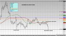 Corn Prices 2015 Chart Corn Futures Test Lows On Usda S November Wasde Report