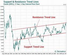 Stock Charts Technical Analysis Technical Analysis In Stocks How Effective Is It