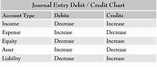 Accounting Debit And Credit Chart Image Result For Charts Of Debit And Credit Items In