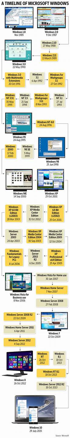 Microsoft Windows Timeline Kalaivanan Tech Blog Timeline Of Windows Operating