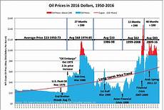 Boiler Oil Price Chart Art Berman Oil Prices Lower Forever Hard Times In A