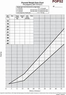 Example Weight Gain Chart Download Scientific Diagram