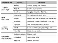 List Of Weaknesses For Interview Self Awareness How Well Do You Know Yourself Proffitt
