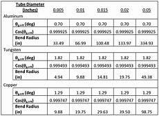 Pipe Radius Chart Aluminum Pipe Minimum Bend Radius Aluminum Pipe