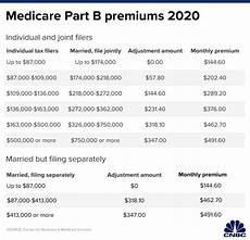Medicare Part D Premium 2019 Chart Here S How Much More You Ll Pay For Medicare Part B In 2020