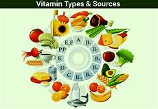 Vitamins And Their Sources Chart Vitamins And Minerals Chart Types Sources Amp Examples Of