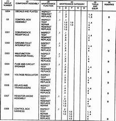 Mac Chart Army Section Il Maintenance Allocation Chart Continued