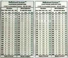 Hornady 338 Lapua Ballistics Chart Ballisticard Black Hills 338 Lapua