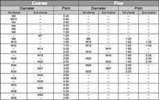 Lug Nut Thread Size Chart 350z Amp 370z Tow Hooks Sizes Torqen 350z Amp 370z Uk