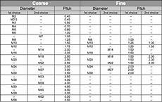 Metric Thread Size Chart Metric Thread Pitch Chart Zero Products Inc