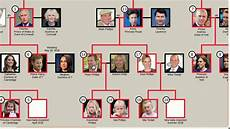 British Monarchy Chart Line Of Succession To The British Throne Top 25 Youtube