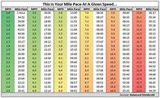 Treadmill Speed Chart Km Orangetheory Fitness It S All About That Base Pace