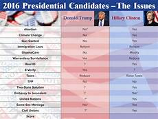 2016 Republican Candidates Comparison Chart 2016 Presidential Candidates Endtime Ministries Irvin