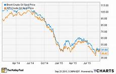 Brent Oil Online Chart Which Big Oil Stock Is The Best Buy Now The Motley Fool