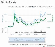 Bitcoin Live Chart Bitcoin Hits 34 Month High Near 790 Mrtopstep Com