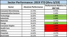 Stock Market Sector Performance Chart Stock Market Performance By Sector Nevada Retirement