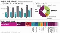 Myspace Chart Myspace Ranks Most Popular Music Artists In Australia