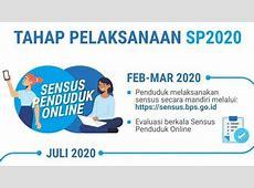 Sensus Penduduk Online 2020 Dimulai Hari Ini Sabtu (15/2