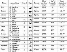 Date Of Birth Zodiac Chart Tentang Tulisanku Zodiak