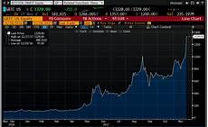 Gbtc Chart How To Short Bitcoin Using An Etf The Options Bro