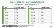 2018 Efc Chart Federal Student Aid On Twitter Quot Fyi The Maximum Pell