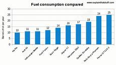 Engine Oil Consumption Chart How Do Car Engines Work Explain That Stuff