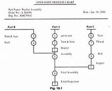 Chart Assembly Order Operation Process And Flow Process Chart With Diagram