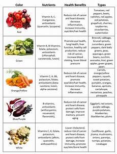 Rainbow Diet Food Chart Eating The Rainbow Chart Rainbow Diet Nutrition Proper