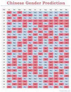 Chinese Baby Gender Chart 2016 Based On The Chinese Lunar Calendar The Chart S Accuracy