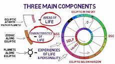 What S My Astrology Chart Astrology How To Read Your Birth Chart