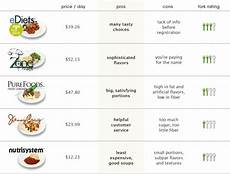 prepared diet food the good the bad and the unhealthy