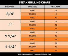 Pops Q Tool Bbqlog Quick Tips For Grilling A Steak