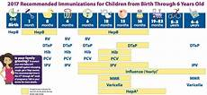 Baby Vaccination Chart India 2017 With Price Baby Vaccination Price List Amp Schedule Chart In India