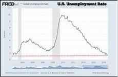 U5 Unemployment Chart Steve St Angelo 2019 Market Meltdown What The New Year
