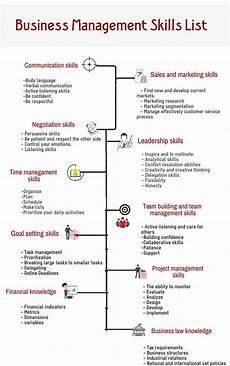 Managers Skills And Abilities Business Management Skills Business Skills Amp Software