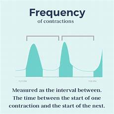 Contraction Timing Chart Timing Contractions What You Need To Know Bloomlife