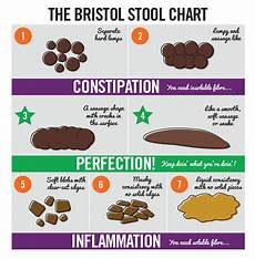 Stool Color Chart Human Pin On Be Healthy Naturally Young Living Oils Advocate