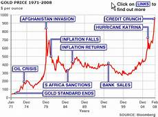 Gold Price Value Chart The History Of Gold Prices Getrends Com