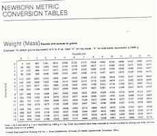 Weight Chart Pounds To Kilograms Pedi Cardiology Weight Conversion Chart Pounds To Kilograms