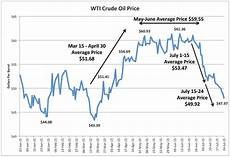 Boiler Oil Price Chart Art Berman Rig Count Increases By 19 As Oil Prices Plunge