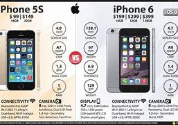 Image result for iPhone 5S vs 7 Plus Size