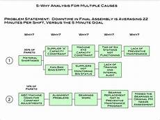 Why Why Chart Template 5 Why Powerpoint Example Amp Template Dmaic Tools