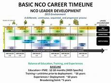 Military Police Career Progression Chart Indian Army Rank Structure And Promotion Timeline Nda And Na