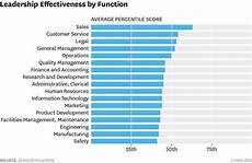 Strengths Of A Manager What Separates Great Hr Leaders From The Rest
