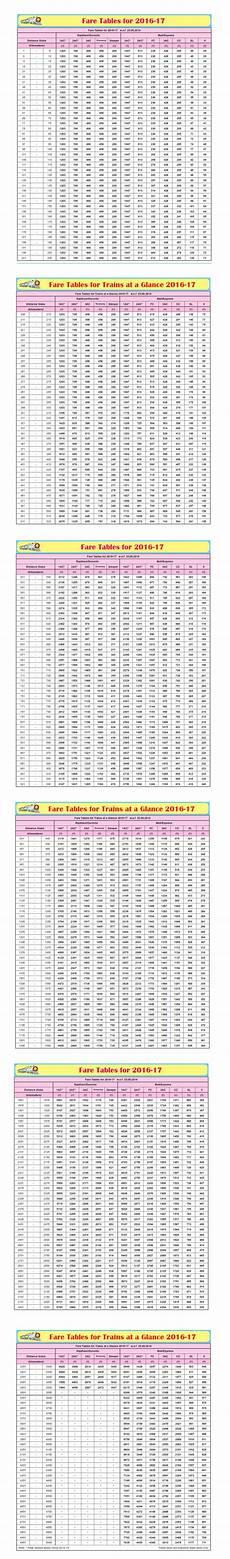Railway Fare Chart Railway Fare Chart 2016 17 Indian Railway News