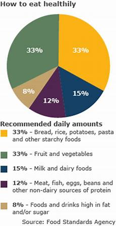 Your Pie Nutrition Chart Bbc Panorama The Hunt For Healthy Children S Food