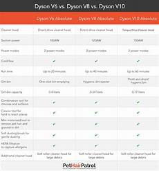 Dyson Chart Shark Vs Dyson 2020 Which Is Better Vacuums Reviewed