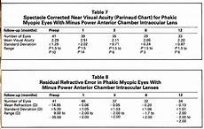 Refractive Error Chart Comparison Of Minus Power Anterior Chamber Intraocular