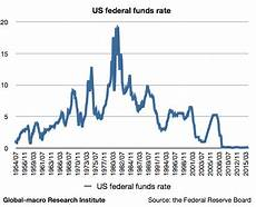 Us Federal Funds Rate Chart Gold Price Will Go Up To 2 000 The Fed S Rate Hikes The